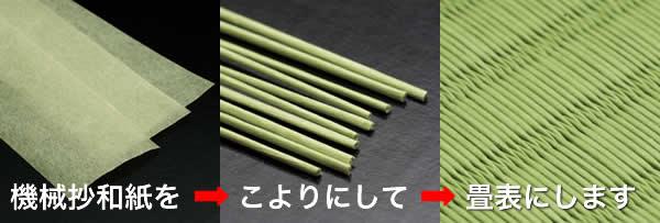 ダイケン畳健やかくんは和紙でできています